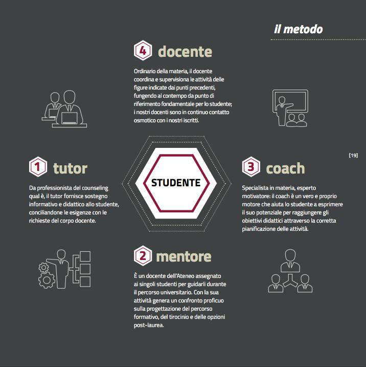 Come si studia all'Unipegaso – Quattro figure di supporto